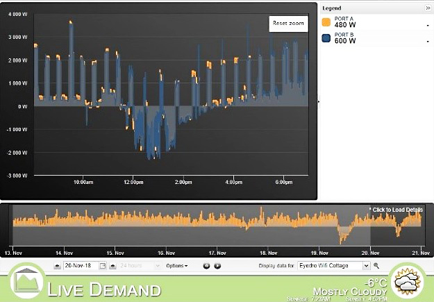 Net Zero Home – Eyedro EYEFI Electricity Monitoring